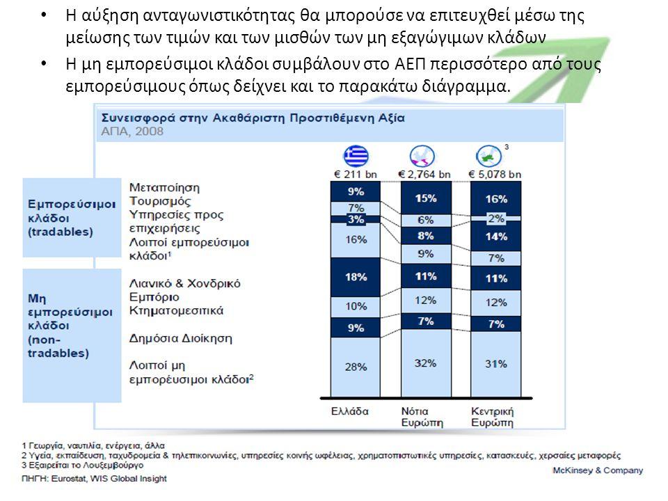 Η αύξηση ανταγωνιστικότητας θα μπορούσε να επιτευχθεί μέσω της μείωσης των τιμών και των μισθών των μη εξαγώγιμων κλάδων Η μη εμπορεύσιμοι κλάδοι συμβάλουν στο ΑΕΠ περισσότερο από τους εμπορεύσιμους όπως δείχνει και το παρακάτω διάγραμμα.