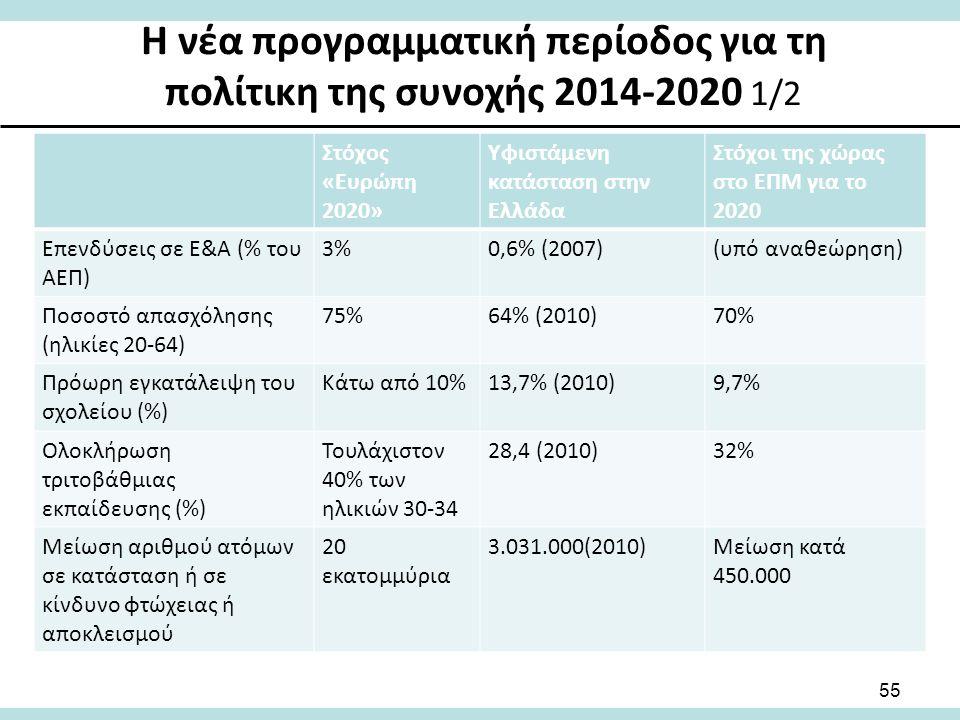 Η νέα προγραμματική περίοδος για τη πολίτικη της συνοχής 2014-2020 1/2 Στόχος «Ευρώπη 2020» Υφιστάμενη κατάσταση στην Ελλάδα Στόχοι της χώρας στο ΕΠΜ για το 2020 Επενδύσεις σε Ε&Α (% του ΑΕΠ) 3%0,6% (2007)(υπό αναθεώρηση) Ποσοστό απασχόλησης (ηλικίες 20-64) 75%64% (2010)70% Πρόωρη εγκατάλειψη του σχολείου (%) Κάτω από 10%13,7% (2010)9,7% Ολοκλήρωση τριτοβάθμιας εκπαίδευσης (%) Τουλάχιστον 40% των ηλικιών 30-34 28,4 (2010)32% Μείωση αριθμού ατόμων σε κατάσταση ή σε κίνδυνο φτώχειας ή αποκλεισμού 20 εκατομμύρια 3.031.000(2010)Μείωση κατά 450.000 55