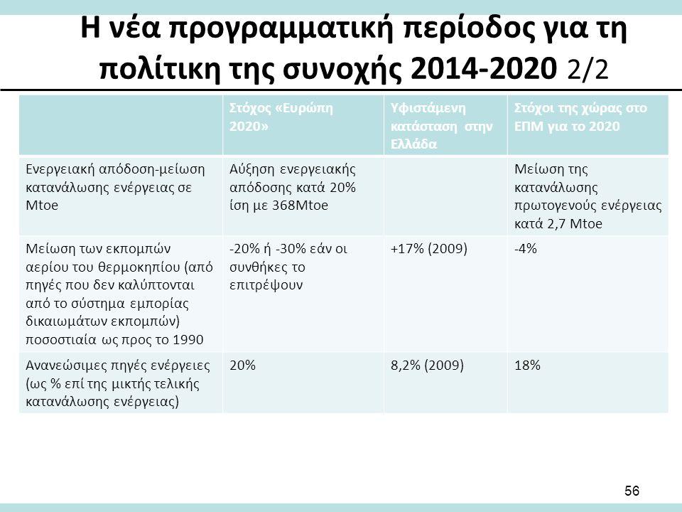 Στόχος «Ευρώπη 2020» Υφιστάμενη κατάσταση στην Ελλάδα Στόχοι της χώρας στο ΕΠΜ για το 2020 Ενεργειακή απόδοση-μείωση κατανάλωσης ενέργειας σε Mtoe Αύξηση ενεργειακής απόδοσης κατά 20% ίση με 368Mtoe Μείωση της κατανάλωσης πρωτογενούς ενέργειας κατά 2,7 Mtoe Μείωση των εκπομπών αερίου του θερμοκηπίου (από πηγές που δεν καλύπτονται από το σύστημα εμπορίας δικαιωμάτων εκπομπών) ποσοστιαία ως προς το 1990 -20% ή -30% εάν οι συνθήκες το επιτρέψουν +17% (2009)-4% Ανανεώσιμες πηγές ενέργειες (ως % επί της μικτής τελικής κατανάλωσης ενέργειας) 20%8,2% (2009)18% 56 Η νέα προγραμματική περίοδος για τη πολίτικη της συνοχής 2014-2020 2/2
