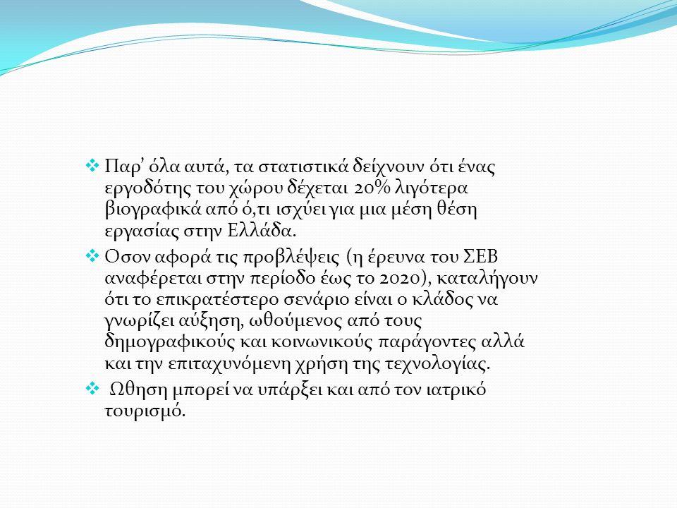  Παρ' όλα αυτά, τα στατιστικά δείχνουν ότι ένας εργοδότης του χώρου δέχεται 20% λιγότερα βιογραφικά από ό,τι ισχύει για μια μέση θέση εργασίας στην Ελλάδα.
