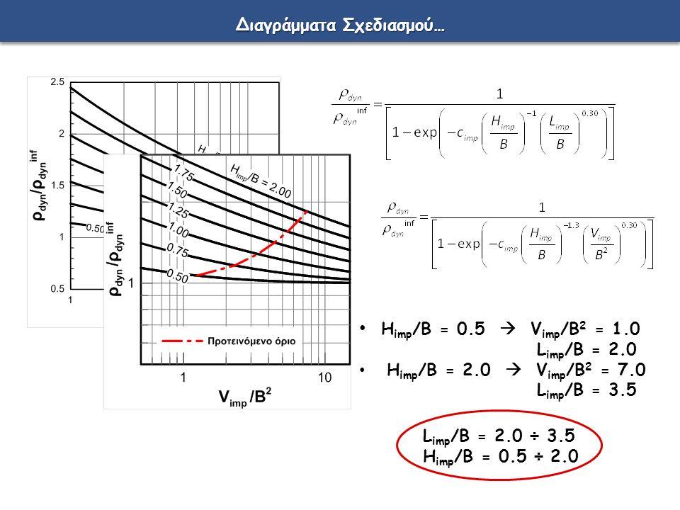 Διαγράμματα Σχεδιασμού… H imp /B = 0.5  V imp /B 2 = 1.0 L imp /B = 2.0 H imp /B = 2.0  V imp /B 2 = 7.0 L imp /B = 3.5 L imp /B = 2.0 ÷ 3.5 H imp /B = 0.5 ÷ 2.0