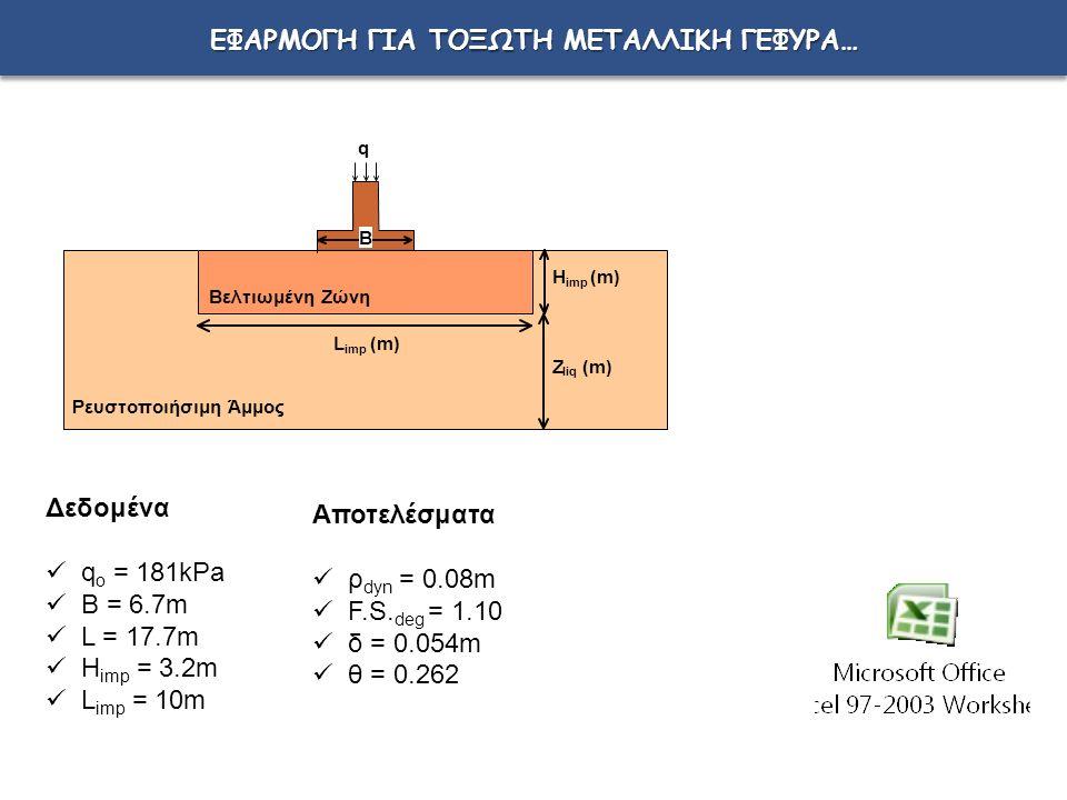 ΕΦΑΡΜΟΓΗ ΓΙΑ ΤΟΞΩΤΗ ΜΕΤΑΛΛΙΚΗ ΓΕΦΥΡΑ… q Ρευστοποιήσιμη Άμμος L imp (m) H imp (m) Z liq (m) Βελτιωμένη Ζώνη B Δεδομένα q o = 181kPa B = 6.7m L = 17.7m H imp = 3.2m L imp = 10m Αποτελέσματα ρ dyn = 0.08m F.S.