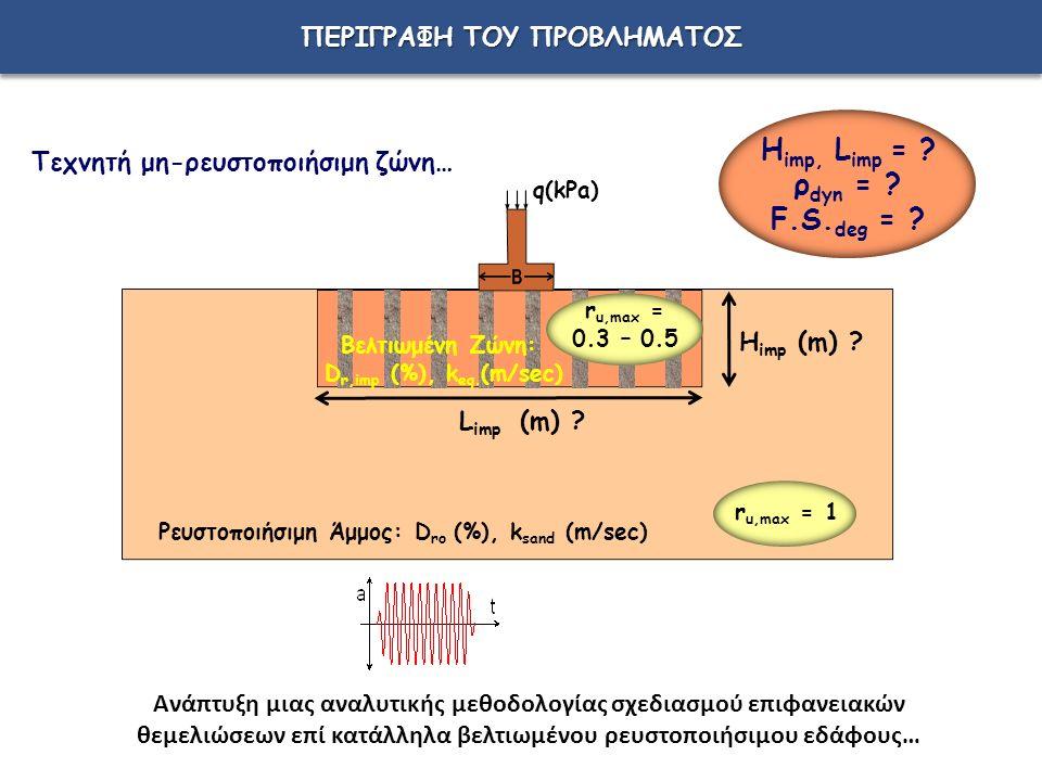 Τεχνητή μη-ρευστοποιήσιμη ζώνη… Ρευστοποιήσιμη Άμμος: D ro (%), k sand (m/sec) r u,max = 1 L imp (m) .