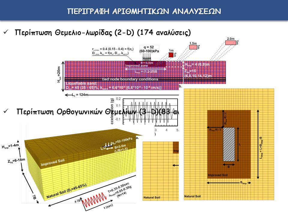 ΠΕΡΙΓΡΑΦΗ ΑΡΙΘΜΗΤΙΚΩΝ ΑΝΑΛΥΣΕΩΝ Περίπτωση Θεμελιο-λωρίδας (2-D) (174 αναλύσεις) Περίπτωση Ορθογωνικών Θεμελίων (3-D)(83 αναλύσεις)