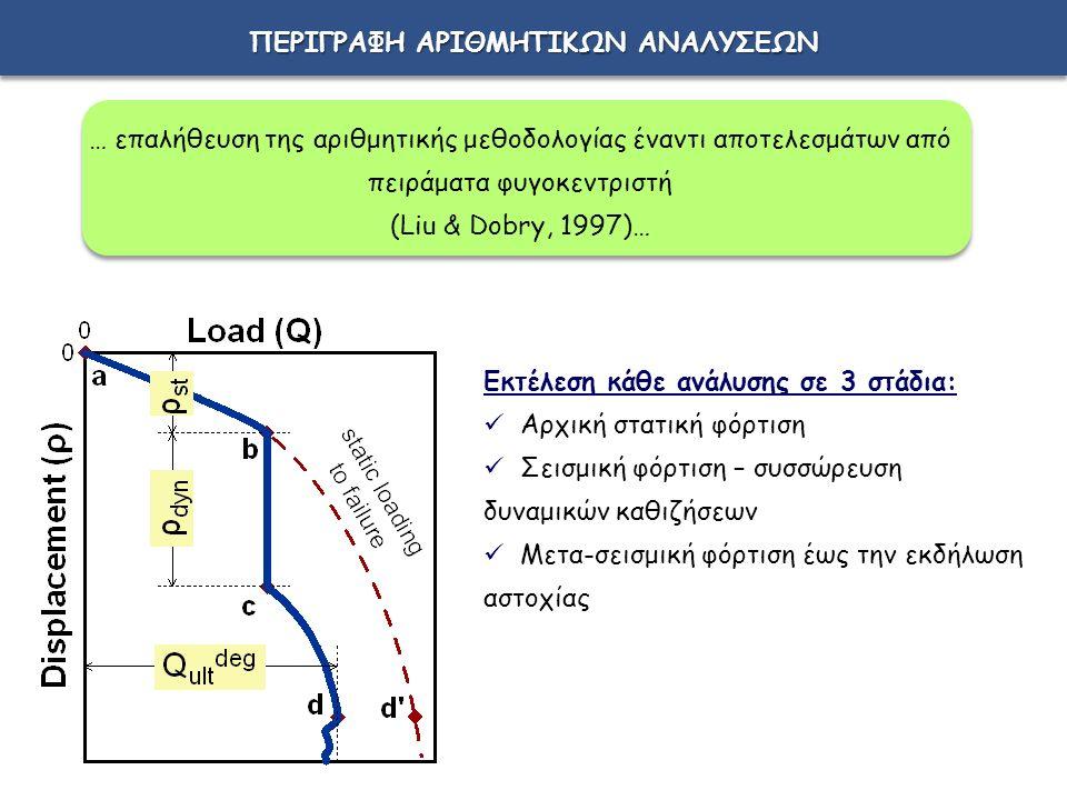 ΠΕΡΙΓΡΑΦΗ ΑΡΙΘΜΗΤΙΚΩΝ ΑΝΑΛΥΣΕΩΝ Εκτέλεση κάθε ανάλυσης σε 3 στάδια: Αρχική στατική φόρτιση Σεισμική φόρτιση – συσσώρευση δυναμικών καθιζήσεων Μετα-σεισμική φόρτιση έως την εκδήλωση αστοχίας … επαλήθευση της αριθμητικής μεθοδολογίας έναντι αποτελεσμάτων από πειράματα φυγοκεντριστή (Liu & Dobry, 1997)…