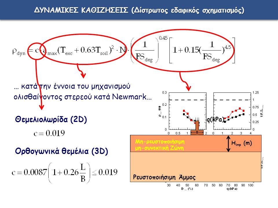 ΔΥΝΑΜΙΚΕΣ ΚΑΘΙΖΗΣΕΙΣ (Δίστρωτος εδαφικός σχηματισμός) … κατά την έννοια του μηχανισμού ολισθαίνοντος στερεού κατά Newmark… Θεμελιολωρίδα (2D) Ορθογωνικά θεμέλια (3D) H imp (m) q(kPa) Μη-ρευστοποιήσιμη μη-συνεκτική Ζώνη Ρευστοποιήσιμη Άμμος