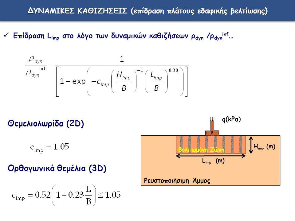ΔΥΝΑΜΙΚΕΣ ΚΑΘΙΖΗΣΕΙΣ (επίδραση πλάτους εδαφικής βελτίωσης) Επίδραση L imp στο λόγο των δυναμικών καθιζήσεων ρ dyn /ρ dyn inf … Θεμελιολωρίδα (2D) Ορθογωνικά θεμέλια (3D) L imp (m) H imp (m) q(kPa) Βελτιωμένη Ζώνη Ρευστοποιήσιμη Άμμος