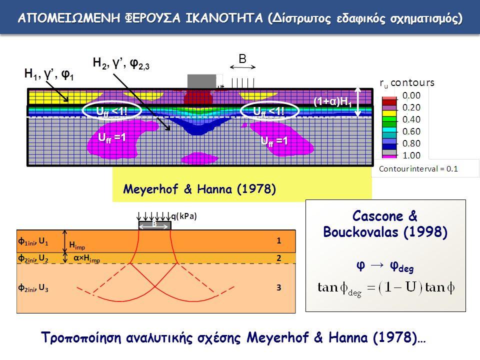 q ult B H Meyerhof & Hanna (1978) ΑΠΟΜΕΙΩΜΕΝΗ ΦΕΡΟΥΣΑ ΙΚΑΝΟΤΗΤΑ (Δίστρωτος εδαφικός σχηματισμός) Τροποποίηση αναλυτικής σχέσης Meyerhof & Hanna (1978)… Cascone & Bouckovalas (1998) φ → φ deg