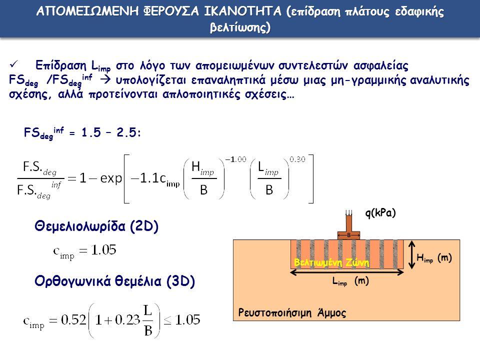 FS deg inf = 1.5 – 2.5: Επίδραση L imp στο λόγο των απομειωμένων συντελεστών ασφαλείας FS deg /FS deg inf  υπολογίζεται επαναληπτικά μέσω μιας μη-γραμμικής αναλυτικής σχέσης, αλλά προτείνονται απλοποιητικές σχέσεις… L imp (m) H imp (m) q(kPa) Βελτιωμένη Ζώνη Ρευστοποιήσιμη Άμμος ΑΠΟΜΕΙΩΜΕΝΗ ΦΕΡΟΥΣΑ ΙΚΑΝΟΤΗΤΑ (επίδραση πλάτους εδαφικής βελτίωσης) Θεμελιολωρίδα (2D) Ορθογωνικά θεμέλια (3D)