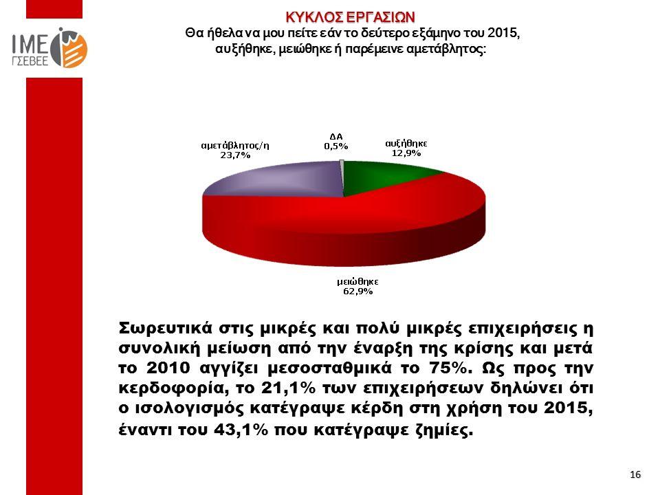 ΚΥΚΛΟΣ ΕΡΓΑΣΙΩΝ ΚΥΚΛΟΣ ΕΡΓΑΣΙΩΝ Θα ήθελα να μου πείτε εάν το δεύτερο εξάμηνο του 2015, αυξήθηκε, μειώθηκε ή παρέμεινε αμετάβλητος: 16 Σωρευτικά στις μικρές και πολύ μικρές επιχειρήσεις η συνολική μείωση από την έναρξη της κρίσης και μετά το 2010 αγγίζει μεσοσταθμικά το 75%.