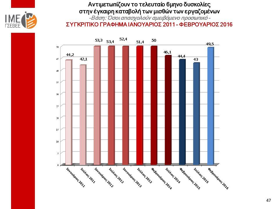 Αντιμετωπίζουν το τελευταίο 6μηνο δυσκολίες στην έγκαιρη καταβολή των μισθών των εργαζομένων -Βάση: Όσοι απασχολούν αμειβόμενο προσωπικό - ΣΥΓΚΡΙΤΙΚΟ ΓΡΑΦΗΜΑ ΙΑΝΟΥΑΡΙΟΣ 2011 – ΦΕΒΡΟΥΑΡΙΟΣ 2016 47
