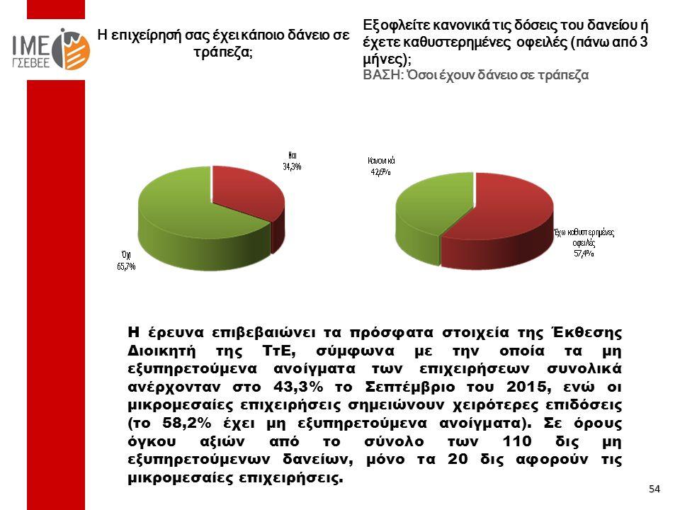 Η επιχείρησή σας έχει κάποιο δάνειο σε τράπεζα; 54 Εξοφλείτε κανονικά τις δόσεις του δανείου ή έχετε καθυστερημένες οφειλές (πάνω από 3 μήνες); ΒΑΣΗ: Όσοι έχουν δάνειο σε τράπεζα Η έρευνα επιβεβαιώνει τα πρόσφατα στοιχεία της Έκθεσης Διοικητή της ΤτΕ, σύμφωνα με την οποία τα μη εξυπηρετούμενα ανοίγματα των επιχειρήσεων συνολικά ανέρχονταν στο 43,3% το Σεπτέμβριο του 2015, ενώ οι μικρομεσαίες επιχειρήσεις σημειώνουν χειρότερες επιδόσεις (το 58,2% έχει μη εξυπηρετούμενα ανοίγματα).