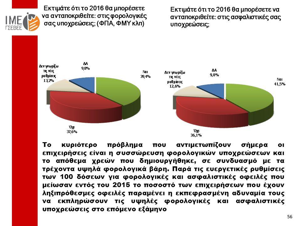 Εκτιμάτε ότι το 2016 θα μπορέσετε να ανταποκριθείτε: στις φορολογικές σας υποχρεώσεις; (ΦΠΑ, ΦΜΥ κλπ) 56 Εκτιμάτε ότι το 2016 θα μπορέσετε να ανταποκριθείτε: στις ασφαλιστικές σας υποχρεώσεις; Το κυριότερο πρόβλημα που αντιμετωπίζουν σήμερα οι επιχειρήσεις είναι η συσσώρευση φορολογικών υποχρεώσεων και το απόθεμα χρεών που δημιουργήθηκε, σε συνδυασμό με τα τρέχοντα υψηλά φορολογικά βάρη.