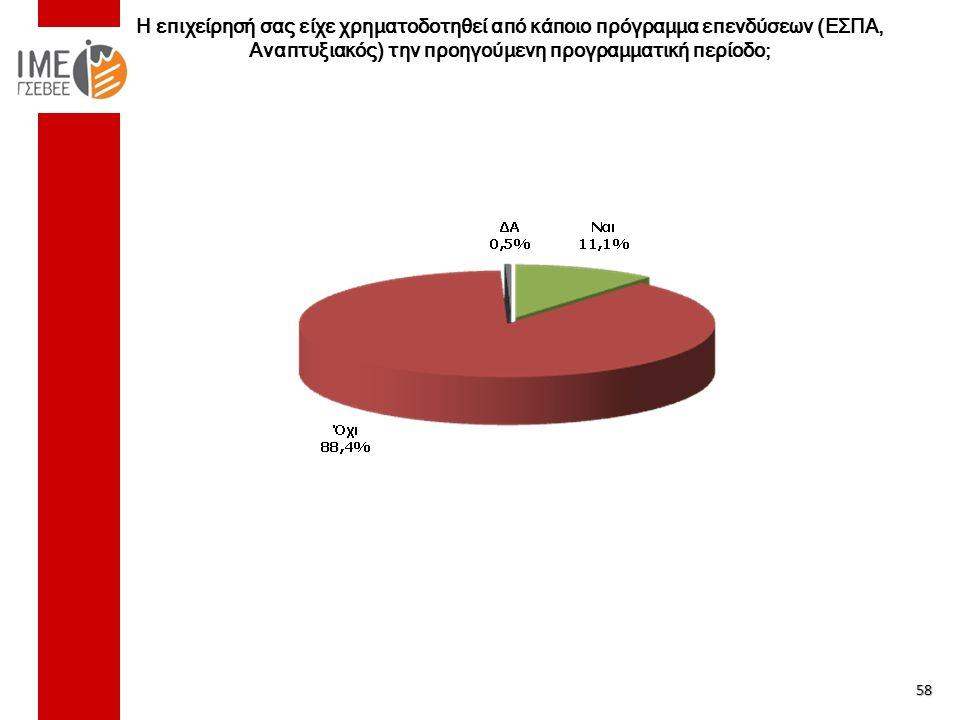 Η επιχείρησή σας είχε χρηματοδοτηθεί από κάποιο πρόγραμμα επενδύσεων (ΕΣΠΑ, Αναπτυξιακός) την προηγούμενη προγραμματική περίοδο; 58