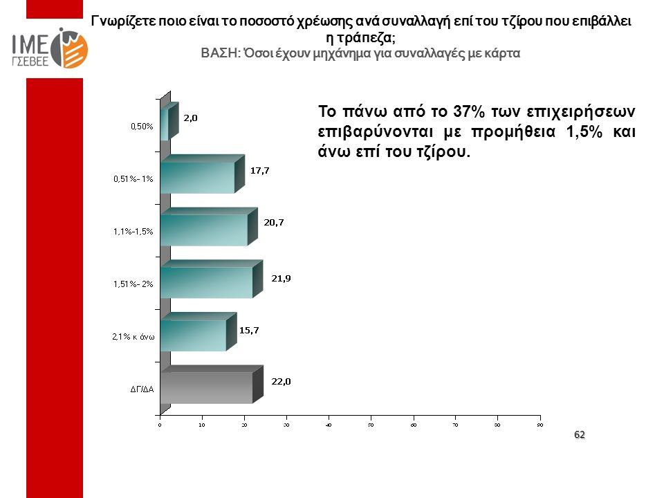 Γνωρίζετε ποιο είναι το ποσοστό χρέωσης ανά συναλλαγή επί του τζίρου που επιβάλλει η τράπεζα; ΒΑΣΗ: Όσοι έχουν μηχάνημα για συναλλαγές με κάρτα 62 Το πάνω από το 37% των επιχειρήσεων επιβαρύνονται με προμήθεια 1,5% και άνω επί του τζίρου.