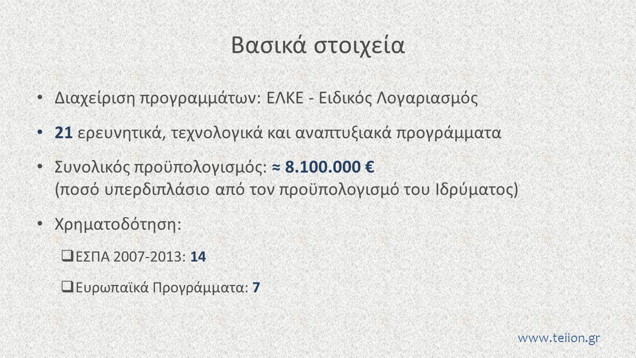 Βασικά στοιχεία Διαχείριση προγραμμάτων: ΕΛΚΕ - Ειδικός Λογαριασμός 21 ερευνητικά, τεχνολογικά και αναπτυξιακά προγράμματα Συνολικός προϋπολογισμός: ≈ 8.100.000 € (ποσό υπερδιπλάσιο από τον προϋπολογισμό του Ιδρύματος) Χρηματοδότηση:  ΕΣΠΑ 2007-2013: 14  Ευρωπαϊκά Προγράμματα: 7 www.teiion.gr