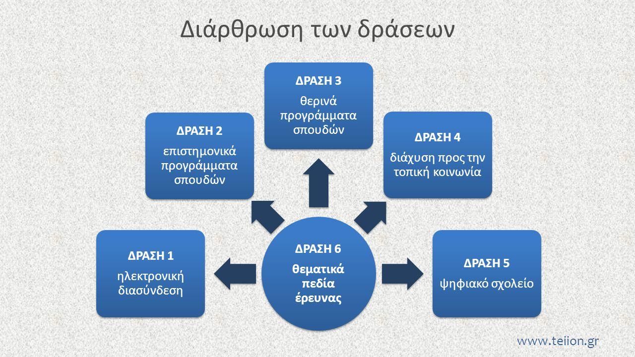 Διάρθρωση των δράσεων ΔΡΑΣΗ 6 θεματικά πεδία έρευνας ΔΡΑΣΗ 1 ηλεκτρονική διασύνδεση ΔΡΑΣΗ 2 επιστημονικά προγράμματα σπουδών ΔΡΑΣΗ 3 θερινά προγράμματ