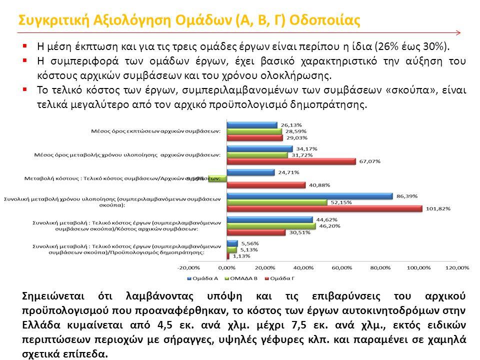Συγκριτική Αξιολόγηση Ομάδων (Α, Β, Γ) Οδοποιίας  Η μέση έκπτωση και για τις τρεις ομάδες έργων είναι περίπου η ίδια (26% έως 30%).