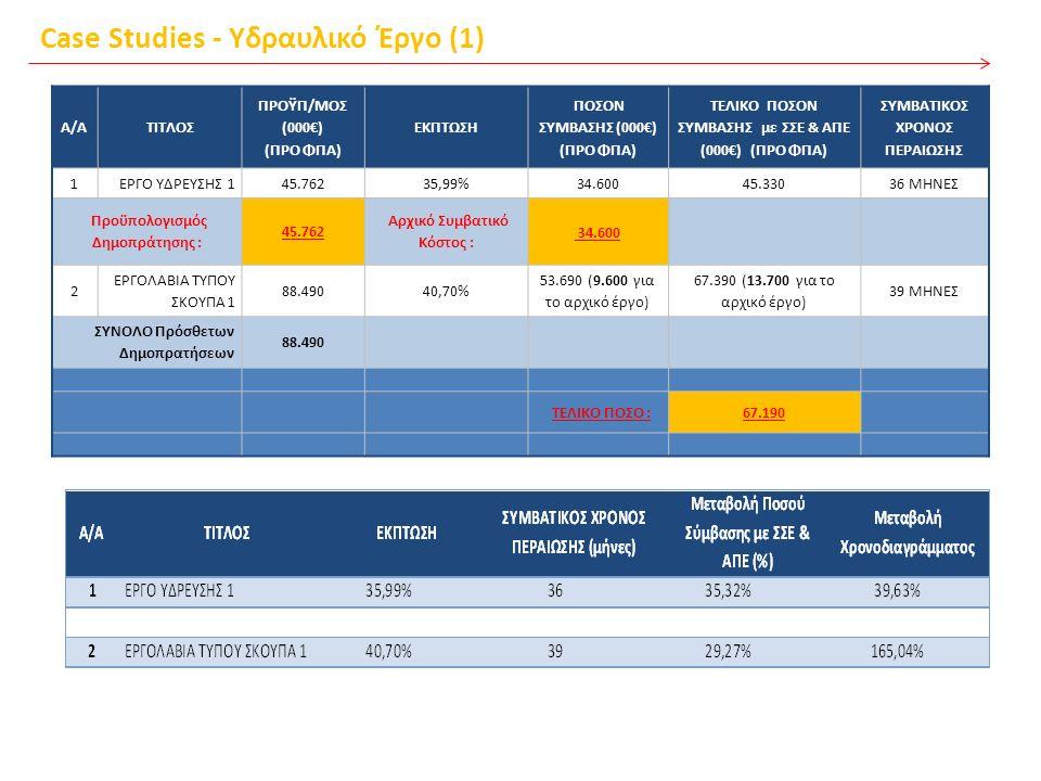 Case Studies - Υδραυλικό Έργο (1) A/AΤΙΤΛΟΣ ΠΡΟΫΠ/ΜΟΣ (000€) (ΠΡΟ ΦΠΑ) ΕΚΠΤΩΣΗ ΠΟΣΟΝ ΣΥΜΒΑΣΗΣ (000€) (ΠΡΟ ΦΠΑ) ΤΕΛΙΚΟ ΠΟΣΟΝ ΣΥΜΒΑΣΗΣ με ΣΣΕ & ΑΠΕ (000