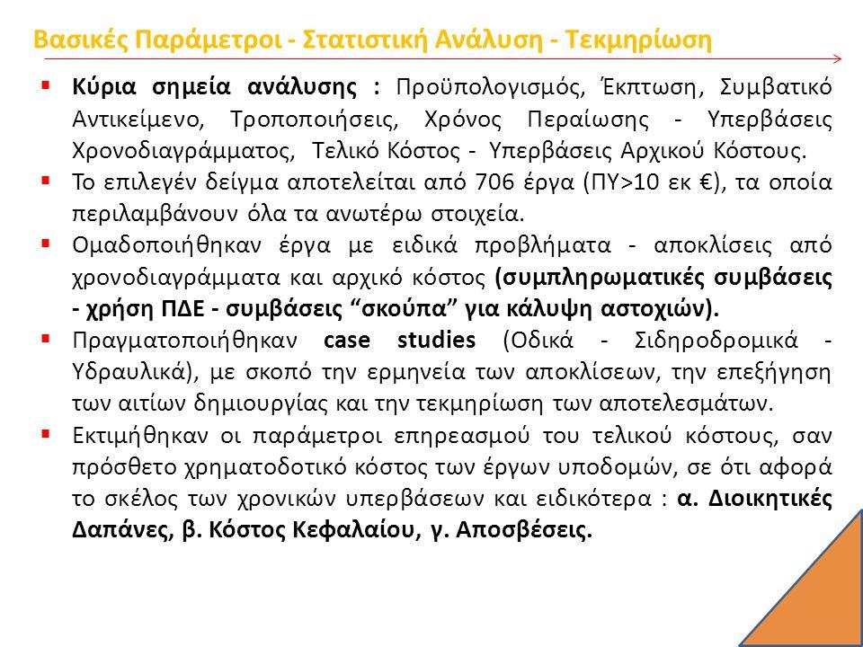 Case Studies - Υδραυλικό Έργο (1) A/AΤΙΤΛΟΣ ΠΡΟΫΠ/ΜΟΣ (000€) (ΠΡΟ ΦΠΑ) ΕΚΠΤΩΣΗ ΠΟΣΟΝ ΣΥΜΒΑΣΗΣ (000€) (ΠΡΟ ΦΠΑ) ΤΕΛΙΚΟ ΠΟΣΟΝ ΣΥΜΒΑΣΗΣ με ΣΣΕ & ΑΠΕ (000€) (ΠΡΟ ΦΠΑ) ΣΥΜΒΑΤΙΚΟΣ ΧΡΟΝΟΣ ΠΕΡΑΙΩΣΗΣ 1ΕΡΓΟ ΥΔΡΕΥΣΗΣ 145.76235,99%34.60045.33036 ΜΗΝΕΣ Προϋπολογισμός Δημοπράτησης : 45.762 Αρχικό Συμβατικό Κόστος : 34.600 2 ΕΡΓΟΛΑΒΙΑ ΤΥΠΟΥ ΣΚΟΥΠΑ 1 88.49040,70% 53.690 (9.600 για το αρχικό έργο) 67.390 (13.700 για το αρχικό έργο) 39 ΜΗΝΕΣ ΣΥΝΟΛΟ Πρόσθετων Δημοπρατήσεων 88.490 ΤΕΛΙΚΟ ΠΟΣΟ :67.190