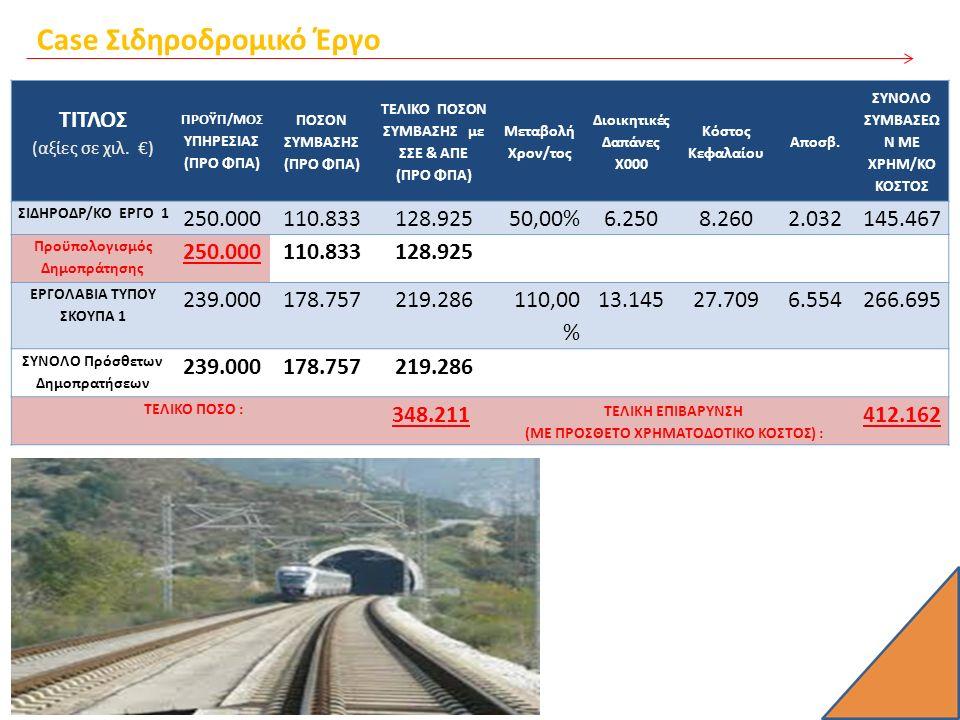 Case Σιδηροδρομικό Έργο ΤΙΤΛΟΣ (αξίες σε χιλ. €) ΠΡΟΫΠ/ΜΟΣ ΥΠΗΡΕΣΙΑΣ (ΠΡΟ ΦΠΑ) ΠΟΣΟΝ ΣΥΜΒΑΣΗΣ (ΠΡΟ ΦΠΑ) ΤΕΛΙΚΟ ΠΟΣΟΝ ΣΥΜΒΑΣΗΣ με ΣΣΕ & ΑΠΕ (ΠΡΟ ΦΠΑ) Μ