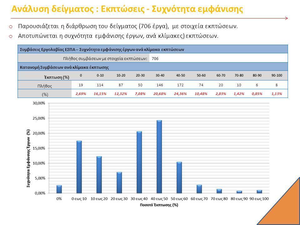 ΚΑΤΑΝΟΜΗ ΣΥΜΒΑΣΕΩΝ ΚΑΤ ΕΤΟΣ/ΠΟΣΟΣΤΟ ΕΚΤΠΩΣΗΣ Εκπτώσεις(%)=0%0 - 1010 -2020 - 3030 - 4040 - 5050 - 6060 - 7070 -8080 -9090 - 100Σύνολο 2006 Πλήθος 02462224211 26 (%) 0,00%7,69%15,38%23,08%7,69% 15,38%7,69%3,85% 100,00% 2007 Πλήθος 1111712496333 60 (%) 1,67%18,33%1,67%11,67%20,00%6,67%15,00%10,00%5,00% 100,00% 2008 Πλήθος 46427720000 32 (%) 12,50%18,75%12,50%6,25%21,88% 6,25%0,00% 100,00% 2009 Πλήθος 33107930001 27 (%) 11,11% 3,70%0,00%25,93%33,33%11,11%0,00% 3,70%100,00% 2010 Πλήθος 0146041591100 50 (%) 0,00%28,00%12,00%0,00%8,00%30,00%18,00%2,00% 0,00% 100,00% 2011 Πλήθος 07101182294110 73 (%) 0,00%9,59%13,70%1,37%24,66%30,14%12,33%5,48%1,37% 0,00%100,00% 2012 Πλήθος 0262362543111100 136 (%) 0,00%19,12%16,91%4,41%18,38%31,62%8,09%0,74% 0,00% 100,00% 2013 Πλήθος 13128195346162203 201 (%) 0,50%15,42%13,93%9,45%26,37%22,89%7,96%1,00% 0,00%1,49%100,00% 2014 Πλήθος 116891723121000 87 (%) 1,15%18,39%9,20%10,34%19,54%26,44%13,79%1,15%0,00% 100,00%