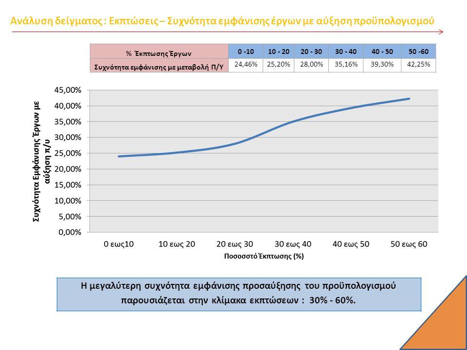 Ανάλυση δείγματος : Εκπτώσεις – Συχνότητα εμφάνισης έργων με αύξηση προϋπολογισμού % Έκπτωσης Έργων 0 -1010 - 2020 - 3030 - 4040 - 5050 -60 Συχνότητα εμφάνισης με μεταβολή Π/Υ 24,46%25,20%28,00%35,16%39,30%42,25% Η μεγαλύτερη συχνότητα εμφάνισης προσαύξησης του προϋπολογισμού παρουσιάζεται στην κλίμακα εκπτώσεων : 30% - 60%.