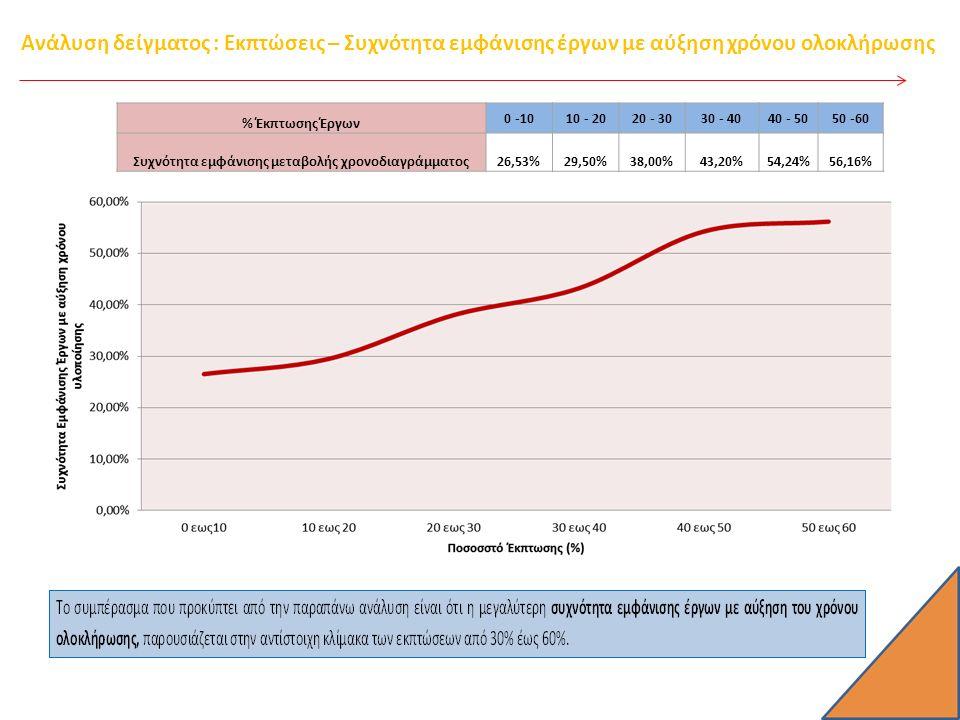 Ανάλυση δείγματος : Εκπτώσεις – Συχνότητα εμφάνισης έργων με αύξηση χρόνου ολοκλήρωσης % Έκπτωσης Έργων 0 -1010 - 2020 - 3030 - 4040 - 5050 -60 Συχνότητα εμφάνισης μεταβολής χρονοδιαγράμματος26,53%29,50%38,00%43,20%54,24%56,16%