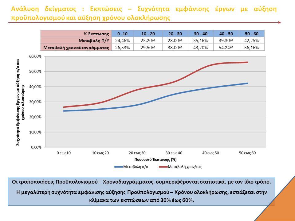 Ανάλυση δείγματος : Εκπτώσεις – Συχνότητα εμφάνισης έργων με αύξηση προϋπολογισμού και αύξηση χρόνου ολοκλήρωσης % Έκπτωσης 0 -1010 - 2020 - 3030 - 4040 - 5050 - 60 Μεταβολή Π/Υ 24,46%25,20%28,00%35,16%39,30%42,25% Μεταβολή χρονοδιαγράμματος26,53%29,50%38,00%43,20%54,24%56,16% Οι τροποποιήσεις Προϋπολογισμού – Χρονοδιαγράμματος, συμπεριφέρονται στατιστικά, με τον ίδιο τρόπο.
