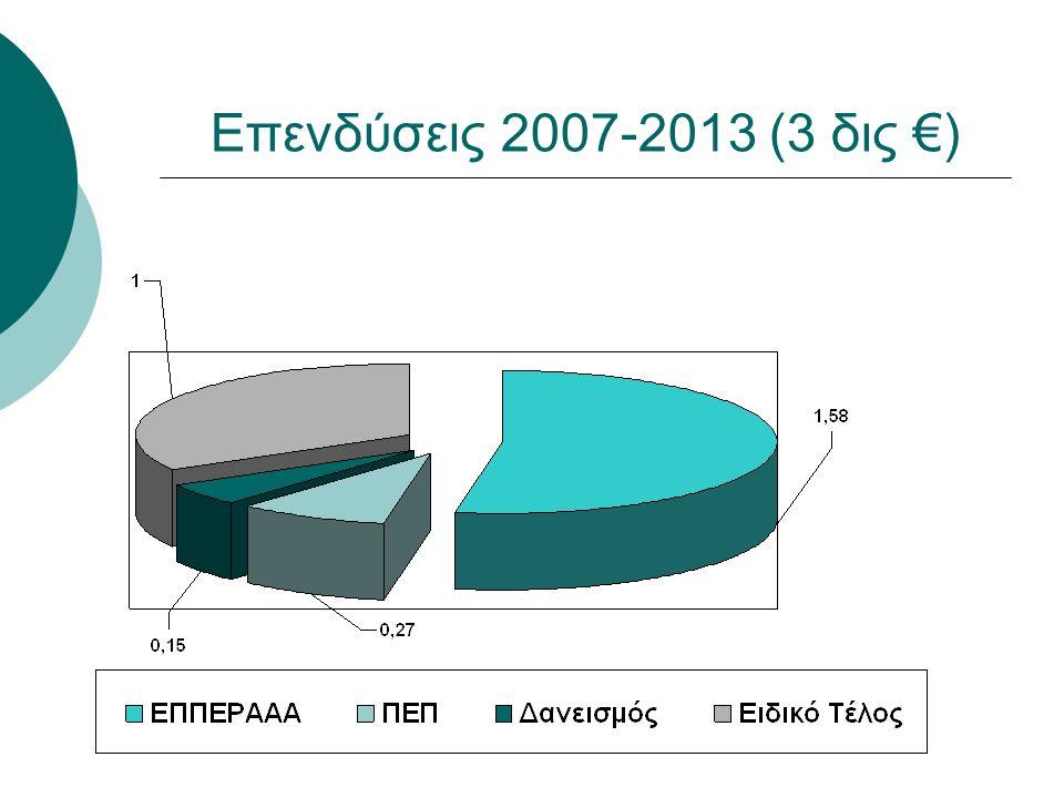 Επενδύσεις 2007-2013 (3 δις €)