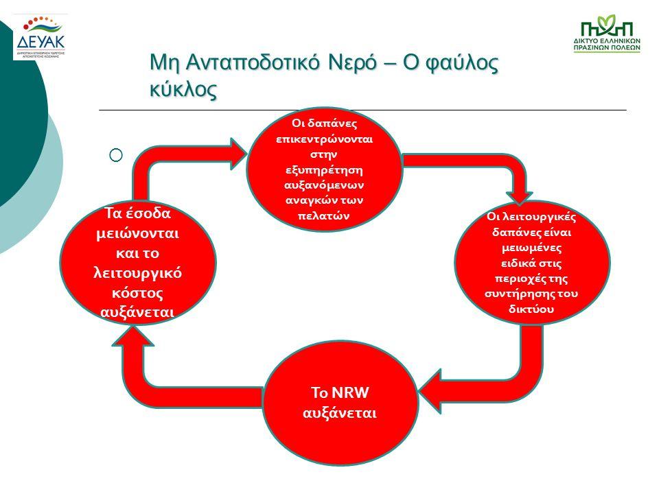 NN Μη Ανταποδοτικό Νερό – O φαύλος κύκλος N Το NRW αυξάνεται Τα έσοδα μειώνονται και το λειτουργικό κόστος αυξάνεται Οι δαπάνες επικεντρώνονται στην εξυπηρέτηση αυξανόμενων αναγκών των πελατών Οι λειτουργικές δαπάνες είναι μειωμένες ειδικά στις περιοχές της συντήρησης του δικτύου