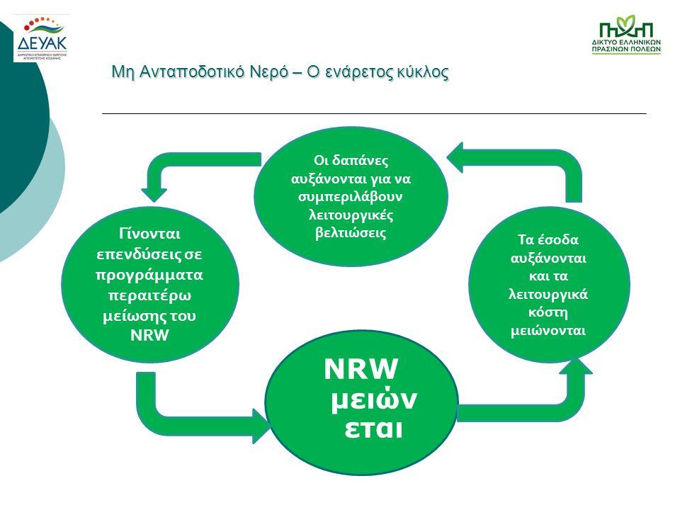 Μη Ανταποδοτικό Νερό – Ο ενάρετος κύκλος NRW μειών εται Γίνονται επενδύσεις σε προγράμματα περαιτέρω μείωσης του NRW Οι δαπάνες αυξάνονται για να συμπεριλάβουν λειτουργικές βελτιώσεις Τα έσοδα αυξάνονται και τα λειτουργικά κόστη μειώνονται