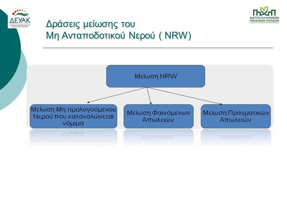 Δράσεις μείωσης του Μη Ανταποδοτικού Νερού ( NRW)
