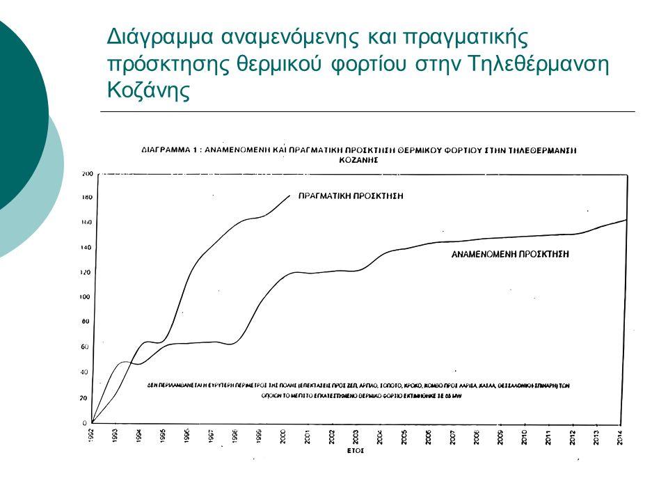Διάγραμμα αναμενόμενης και πραγματικής πρόσκτησης θερμικού φορτίου στην Τηλεθέρμανση Κοζάνης