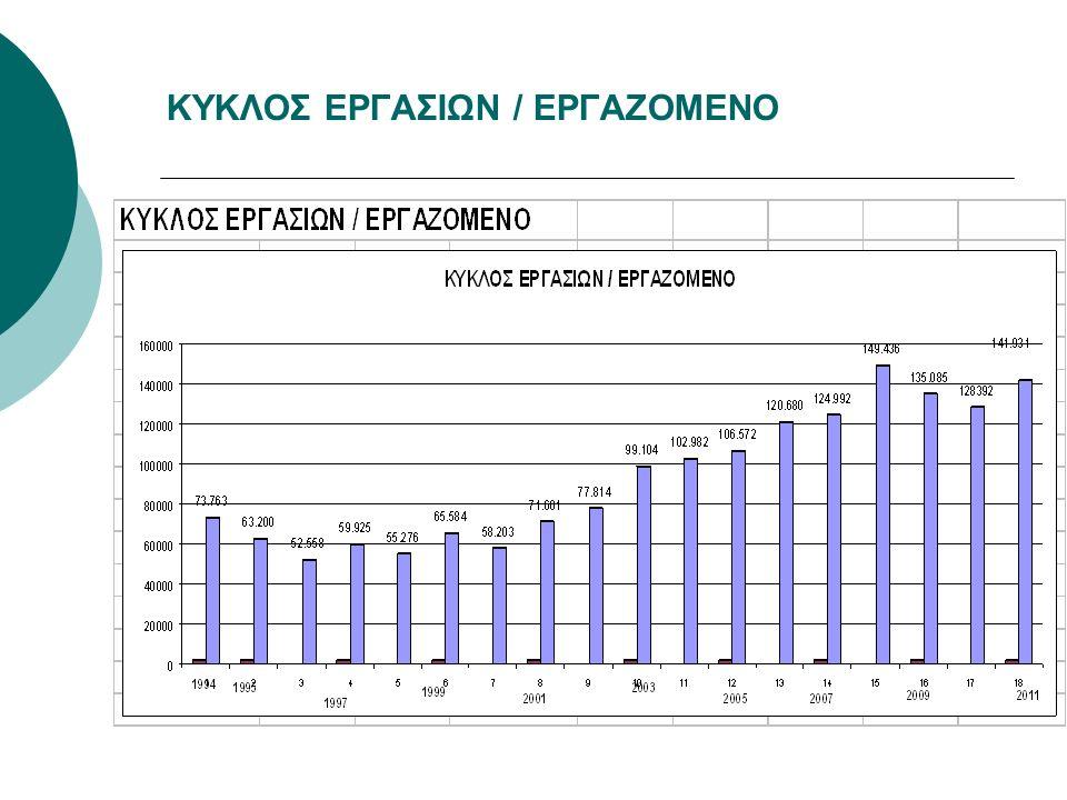 ΚΥΚΛΟΣ ΕΡΓΑΣΙΩΝ / ΕΡΓΑΖΟΜΕΝΟ