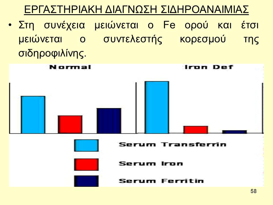58 ΕΡΓΑΣΤΗΡΙΑΚΗ ΔΙΑΓΝΩΣΗ ΣΙΔΗΡΟΑΝΑΙΜΙΑΣ Στη συνέχεια μειώνεται ο Fe ορού και έτσι μειώνεται ο συντελεστής κορεσμού της σιδηροφιλίνης.