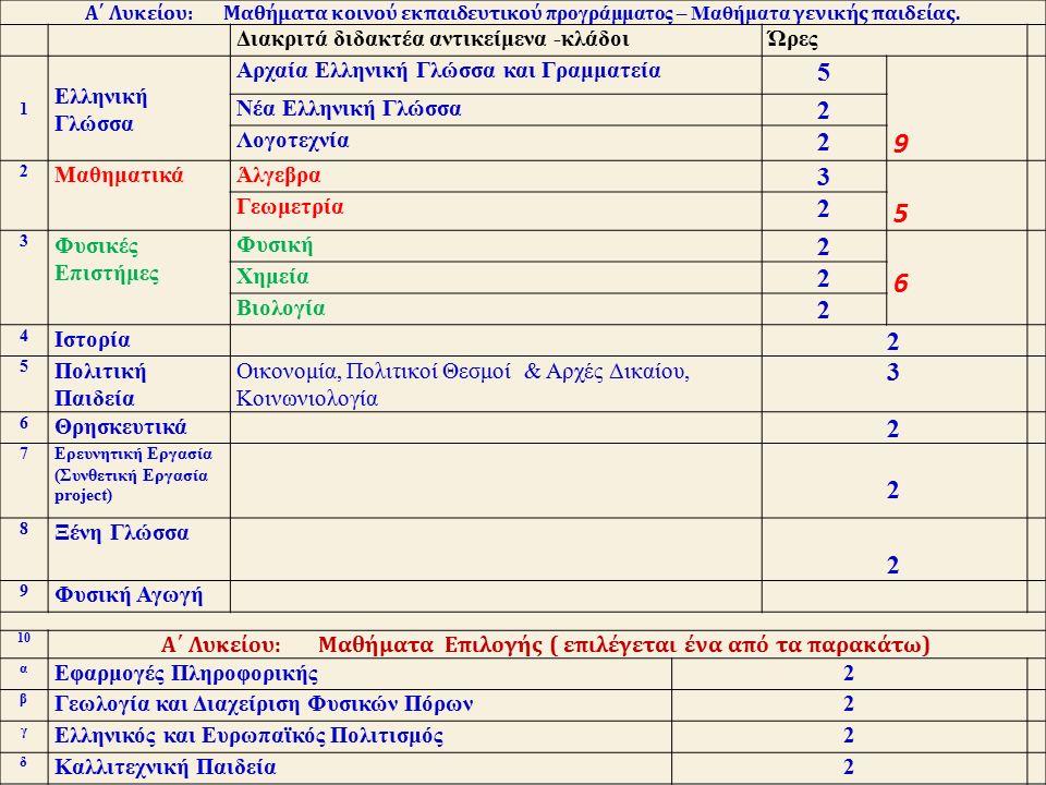Ετήσιες π ροαγωγικές Εξετάσεις  Θέματα ετησίων π ροαγωγικών εξετάσεων α π ό τους διδάσκοντες.
