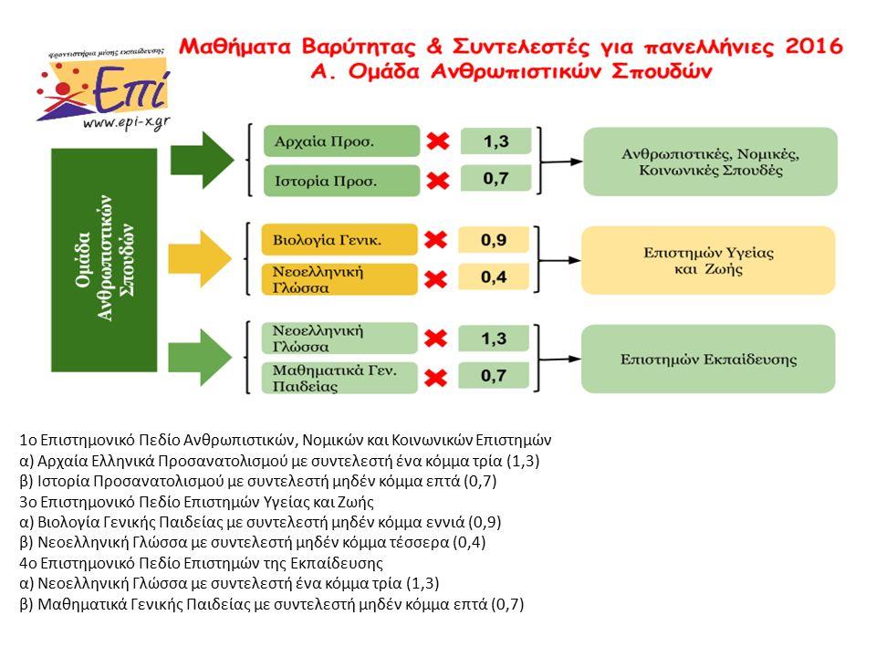1 ο Επιστημονικό Πεδίο Ανθρωπιστικών, Νομικών και Κοινωνικών Επιστημών α ) Αρχαία Ελληνικά Προσανατολισμού με συντελεστή ένα κόμμα τρία (1,3) β ) Ιστορία Προσανατολισμού με συντελεστή μηδέν κόμμα επτά (0,7) 3 ο Επιστημονικό Πεδίο Επιστημών Υγείας και Ζωής α ) Βιολογία Γενικής Παιδείας με συντελεστή μηδέν κόμμα εννιά (0,9) β ) Νεοελληνική Γλώσσα με συντελεστή μηδέν κόμμα τέσσερα (0,4) 4 ο Επιστημονικό Πεδίο Επιστημών της Εκπαίδευσης α ) Νεοελληνική Γλώσσα με συντελεστή ένα κόμμα τρία (1,3) β ) Μαθηματικά Γενικής Παιδείας με συντελεστή μηδέν κόμμα επτά (0,7)