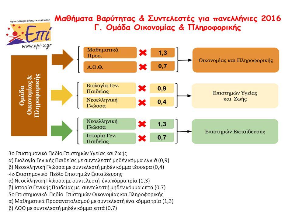 3 ο Επιστημονικό Πεδίο Επιστημών Υγείας και Ζωής α ) Βιολογία Γενικής Παιδείας με συντελεστή μηδέν κόμμα εννιά (0,9) β ) Νεοελληνική Γλώσσα με συντελεστή μηδέν κόμμα τέσσερα (0,4) 4o E πιστημονικό Πεδίο Επιστημών Εκπαίδευσης α ) Νεοελληνική Γλώσσα με συντελεστή ένα κόμμα τρία (1,3) β ) Ιστορία Γενικής Παιδείας με συντελεστή μηδέν κόμμα επτά (0,7) 5 ο Επιστημονικό Πεδίο Επιστημών Οικονομίας και Πληροφορικής α ) Μαθηματικά Προσανατολισμού με συντελεστή ένα κόμμα τρία (1,3) β ) ΑΟΘ με συντελεστή μηδέν κόμμα επτά (0,7)