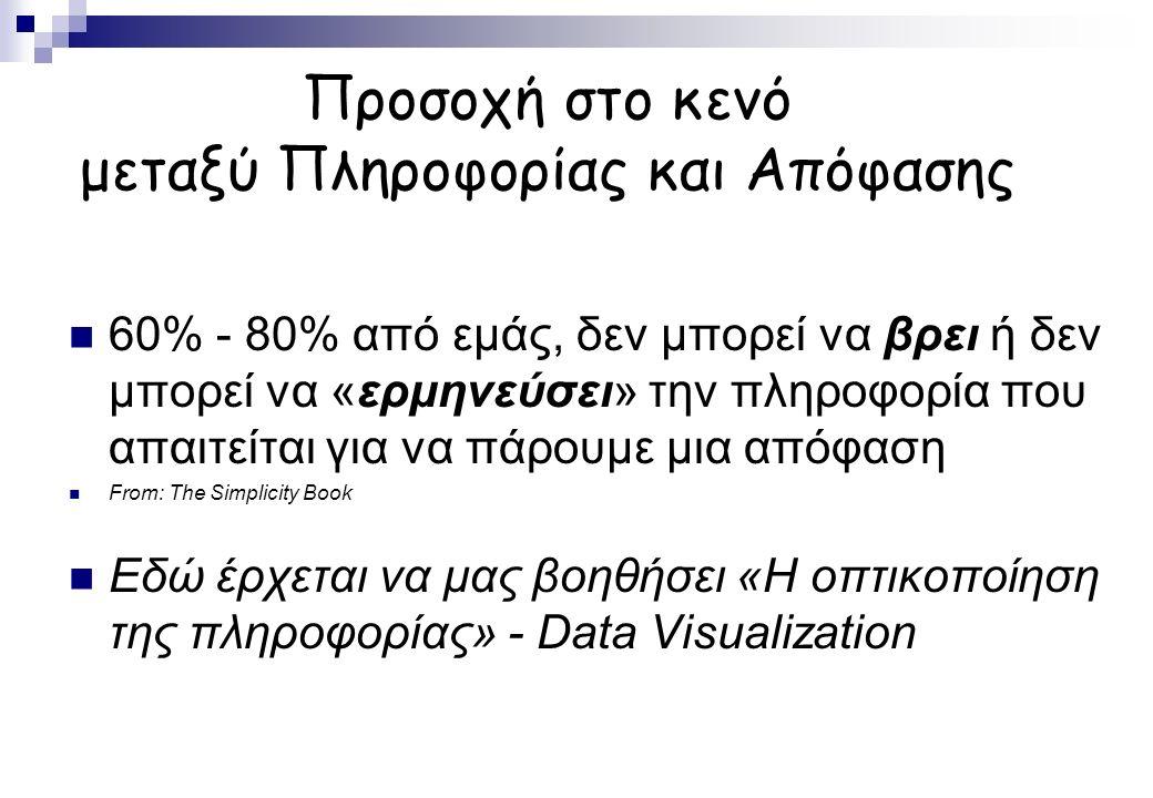 Προσοχή στο κενό μεταξύ Πληροφορίας και Απόφασης 60% - 80% από εμάς, δεν μπορεί να βρει ή δεν μπορεί να «ερμηνεύσει» την πληροφορία που απαιτείται για να πάρουμε μια απόφαση From: The Simplicity Book Εδώ έρχεται να μας βοηθήσει «Η οπτικοποίηση της πληροφορίας» - Data Visualization