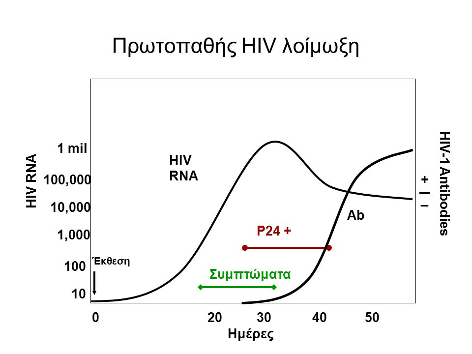 1 mil 100,000 10,000 1,000 100 10 + _ HIV RNA HIV-1 Antibodies Έκθεση P24 + 020304050 Συμπτώματα Ημέρες HIV RNA Ab Πρωτοπαθής HIV λοίμωξη