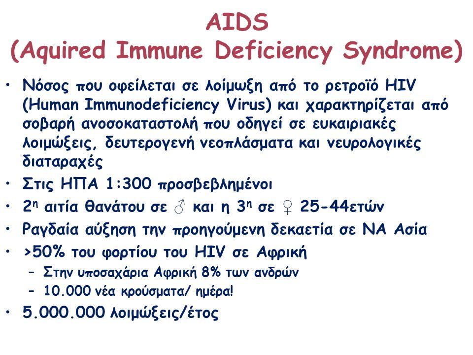 ΑΙDS (Aquired Immune Deficiency Syndrome) Νόσος που οφείλεται σε λοίμωξη από το ρετροϊό ΗIV (Human Immunodeficiency Virus) και χαρακτηρίζεται από σοβαρή ανοσοκαταστολή που oδηγεί σε ευκαιριακές λοιμώξεις, δευτερογενή νεοπλάσματα και νευρολογικές διαταραχές Στις ΗΠΑ 1:300 προσβεβλημένοι 2 η αιτία θανάτου σε ♂ και η 3 η σε ♀ 25-44ετών Ραγδαία αύξηση την προηγούμενη δεκαετία σε ΝΑ Ασία >50% του φορτίου του HIV σε Αφρική –Στην υποσαχάρια Αφρική 8% των ανδρών –10.000 νέα κρούσματα/ ημέρα.