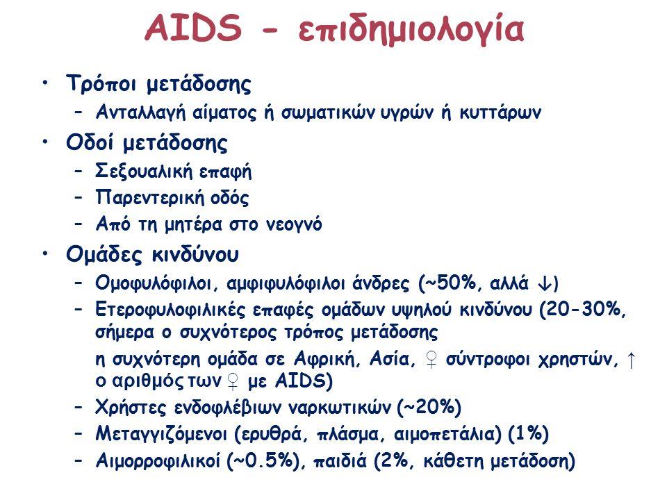 ΑΙDS - επιδημιολογία Τρόποι μετάδοσης –Ανταλλαγή αίματος ή σωματικών υγρών ή κυττάρων Οδοί μετάδοσης –Σεξουαλική επαφή –Παρεντερική οδός –Από τη μητέρα στο νεογνό Ομάδες κινδύνου –Ομοφυλόφιλοι, αμφιφυλόφιλοι άνδρες (~50%, αλλά ↓) –Ετεροφυλοφιλικές επαφές ομάδων υψηλού κινδύνου (20-30%, σήμερα ο συχνότερος τρόπος μετάδοσης η συχνότερη ομάδα σε Αφρική, Ασία, ♀ σύντροφοι χρηστών, ↑ ο αριθμός των ♀ με AIDS) –Χρήστες ενδοφλέβιων ναρκωτικών (~20%) –Μεταγγιζόμενοι (ερυθρά, πλάσμα, αιμοπετάλια) (1%) –Αιμορροφιλικοί (~0.5%), παιδιά (2%, κάθετη μετάδοση)