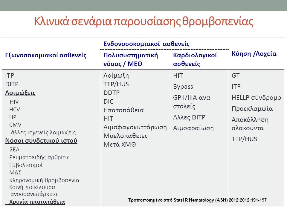 Κλινικά σενάρια παρουσίασης θρομβοπενίας Εξωνοσοκομιακοί ασθενείς Ενδονοσοκομιακοί ασθενείς Κύηση /Λοχεία Πολυσυστηματική νόσος / ΜΕΘ Καρδιολογικοί ασθενείς ITP DITP Λοιμώξεις ΗIV HCV HP CMV άλλες ιογενείς λοιμώξεις Νόσοι συνδετικού ιστού ΣΕΛ Ρευματοειδής αρθρίτις Εμβολιασμοί ΜΔΣ Κληρονομική θρομβοπενία Κοινή ποικίλουσα ανοσοανεπάρκεια Χρονία ηπατοπάθεια Λοίμωξη ΤΤP/HUS DDTP DIC Ηπατοπάθεια HIT Αιμοφαγοκυττάρωση Μυελοπάθειες Μετά ΧΜΘ ΗΙΤ Βypass GPII/IIIA ανα- στολείς Αλλες DITP Αιμοαραίωση GT ITP HELLP σύνδρομο Προεκλαμψία Αποκόλληση πλακούντα ΤΤΡ/HUS Τροποποιημένο από Stasi R Hematology (ΑSH) 2012;2012:191-197