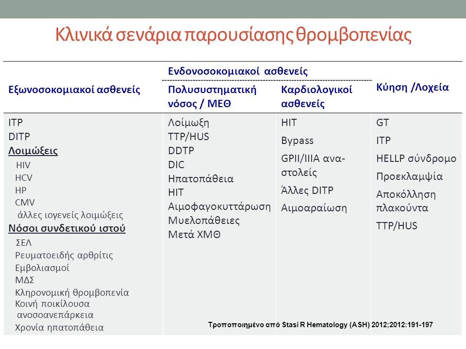 Κλινικά σενάρια παρουσίασης θρομβοπενίας Εξωνοσοκομιακοί ασθενείς Ενδονοσοκομιακοί ασθενείς Κύηση /Λοχεία Πολυσυστηματική νόσος / ΜΕΘ Καρδιολογικοί ασθενείς ITP DITP Λοιμώξεις ΗIV HCV HP CMV άλλες ιογενείς λοιμώξεις Νόσοι συνδετικού ιστού ΣΕΛ Ρευματοειδής αρθρίτις Εμβολιασμοί ΜΔΣ Κληρονομική θρομβοπενία Κοινή ποικίλουσα ανοσοανεπάρκεια Χρονία ηπατοπάθεια Λοίμωξη ΤΤP/HUS DDTP DIC Ηπατοπάθεια HIT Αιμοφαγοκυττάρωση Μυελοπάθειες Μετά ΧΜΘ ΗΙΤ Βypass GPII/IIIA ανα- στολείς Άλλες DITP Αιμοαραίωση GT ITP HELLP σύνδρομο Προεκλαμψία Αποκόλληση πλακούντα ΤΤΡ/HUS Τροποποιημένο από Stasi R Hematology (ΑSH) 2012;2012:191-197