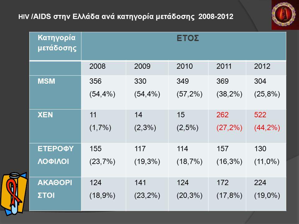 HIV /AIDS στην Ελλάδα ανά κατηγορία μετάδοσης 2008-2012 Κατηγορία μετάδοσης ΕΤΟΣ 20082009201020112012 MSM 356 (54,4%) 330 (54,4%) 349 (57,2%) 369 (38,2%) 304 (25,8%) ΧΕΝ 11 (1,7%) 14 (2,3%) 15 (2,5%) 262 (27,2%) 522 (44,2%) ΕΤΕΡΟΦΥ ΛΟΦΙΛΟΙ 155 (23,7%) 117 (19,3%) 114 (18,7%) 157 (16,3%) 130 (11,0%) ΑΚΑΘΟΡΙ ΣΤΟΙ 124 (18,9%) 141 (23,2%) 124 (20,3%) 172 (17,8%) 224 (19,0%)