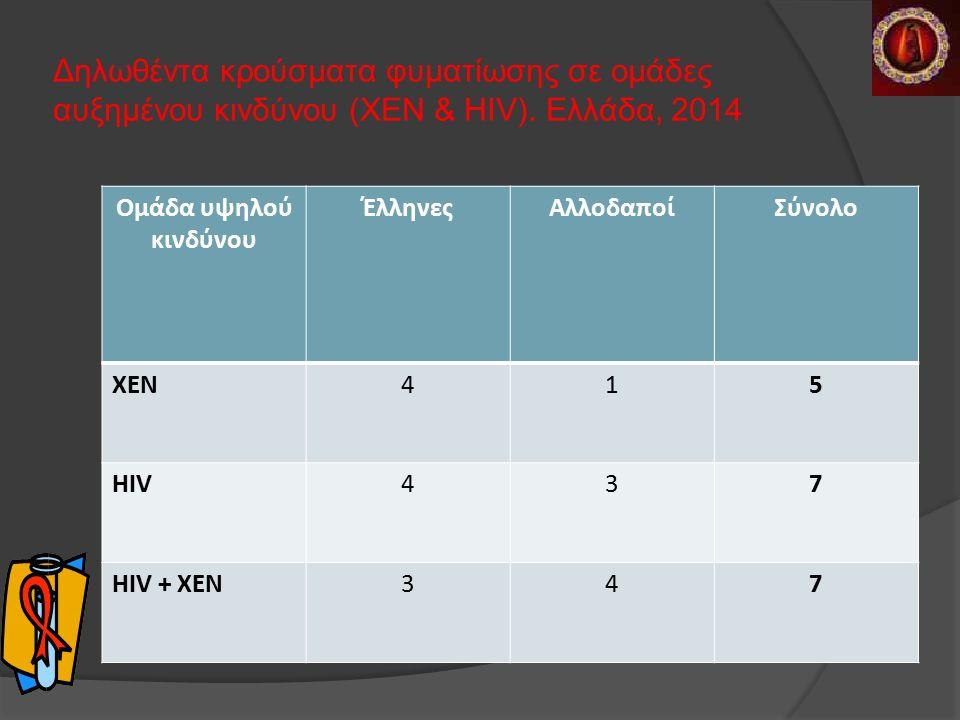 Δηλωθέντα κρούσματα φυματίωσης σε ομάδες αυξημένου κινδύνου (ΧΕΝ & HIV).