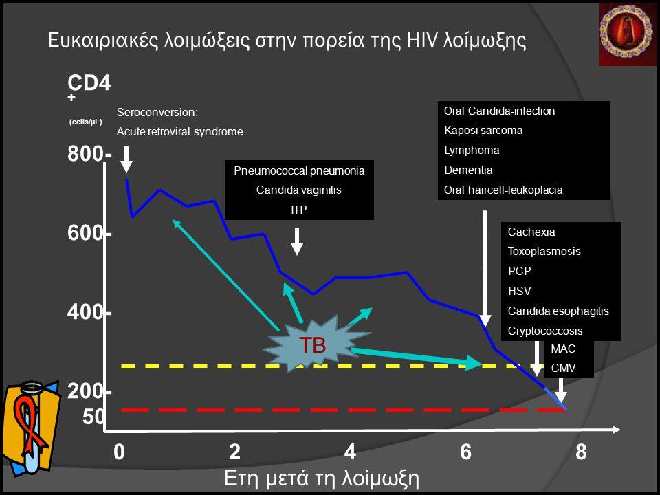 Ευκαιριακές λοιμώξεις στην πορεία της HIV λοίμωξης CD4 + (cells/µL) 800- 600- 400- 200- 0 2 4 6 8 50 Seroconversion: Acute retroviral syndrome MAC CMV Pneumococcal pneumonia Candida vaginitis ITP Ετη μετά τη λοίμωξη Oral Candida-infection Kaposi sarcoma Lymphoma Dementia Oral haircell-leukoplacia Cachexia Toxoplasmosis PCP HSV Candida esophagitis Cryptococcosis TB ΤΒ