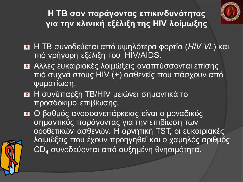 H TB σαν παράγοντας επικινδυνότητας για την κλινική εξέλιξη της HIV λοίμωξης Η TΒ συνοδεύεται από υψηλότερα φορτία (HIV VL) και πιό γρήγορη εξέλιξη του HIV/AIDS.
