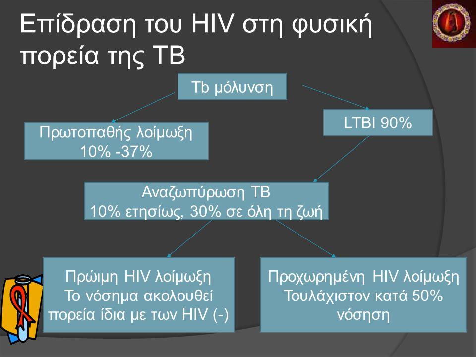 Επίδραση του HIV στη φυσική πορεία της TB Tb μόλυνση LTBI 90% Αναζωπύρωση ΤΒ 10% ετησίως, 30% σε όλη τη ζωή Πρώιμη HIV λοίμωξη Το νόσημα ακολουθεί πορεία ίδια με των HIV (-) Προχωρημένη HIV λοίμωξη Τουλάχιστον κατά 50% νόσηση Πρωτοπαθής λοίμωξη 10% -37%
